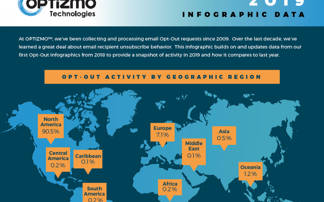 2019 Email Opt-Out Infographic